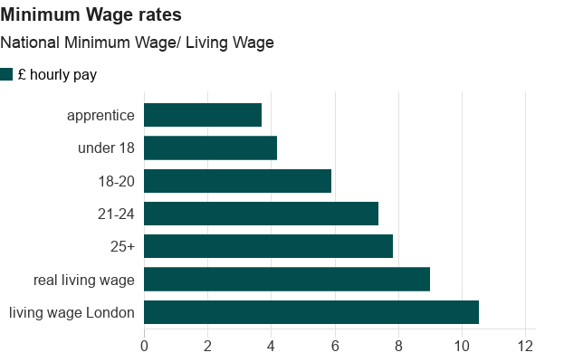 Living wage to be increased